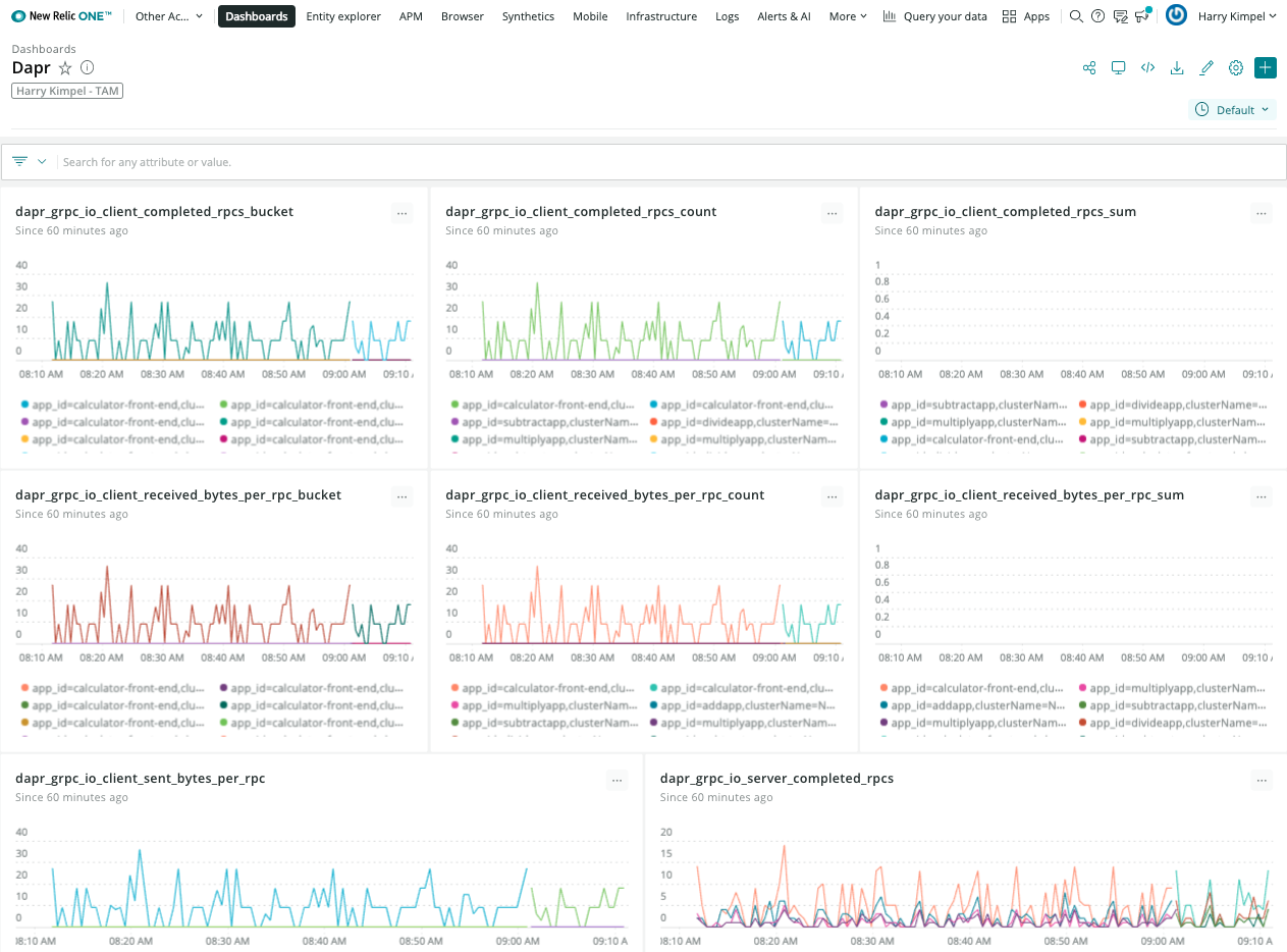 New Relic Dashboard Dapr Metrics 1
